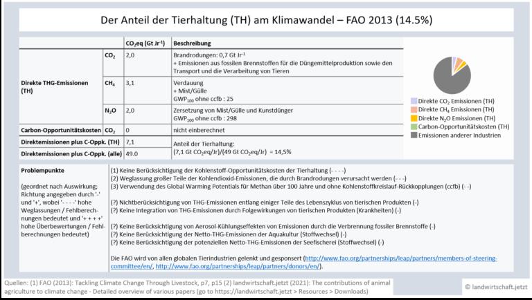 LWJ2-2-AACC-Analysen