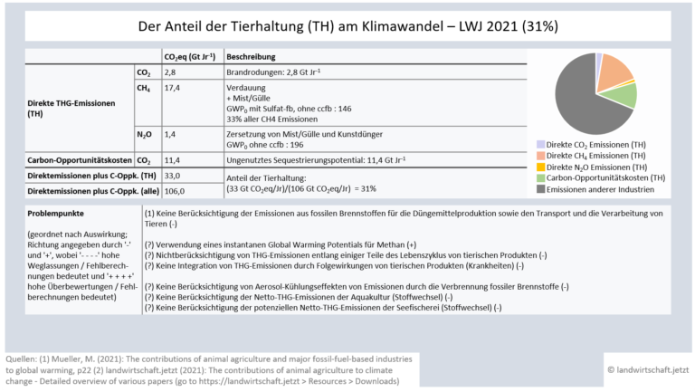 LWJ2-5-AACC-Analysen-1