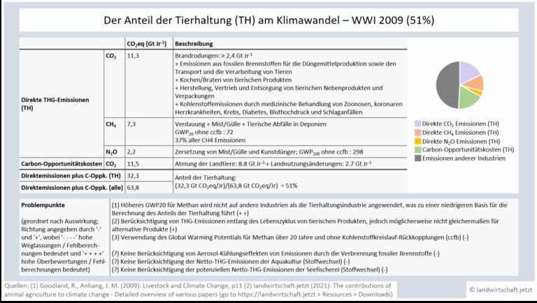 LWJ2-6-AACC-Analysen