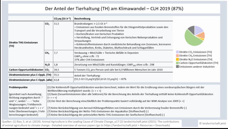 LWJ2-7-AACC-Analysen