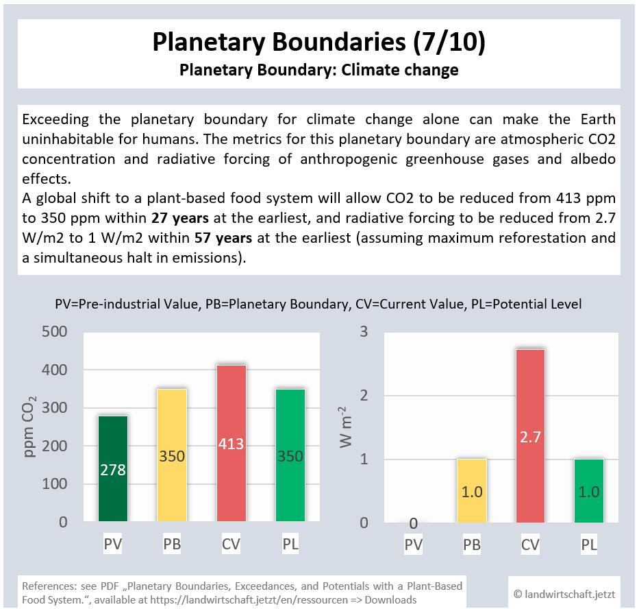 7-PG-Klimawandel
