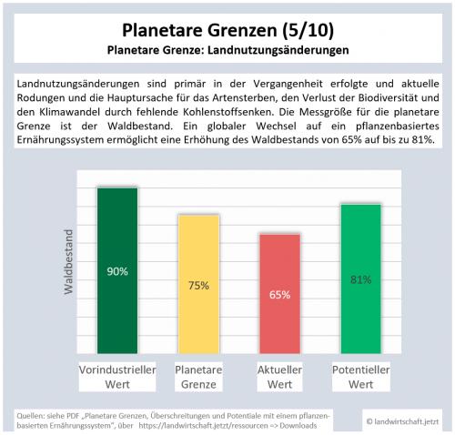 5-PG-Landnutzungsaenderungen