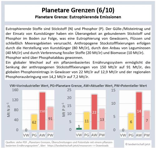 6-PG-Eutrophierungen