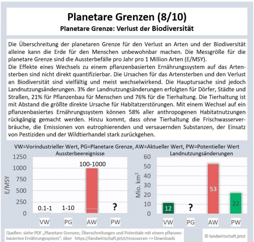 8-PG-Biodiversitaet